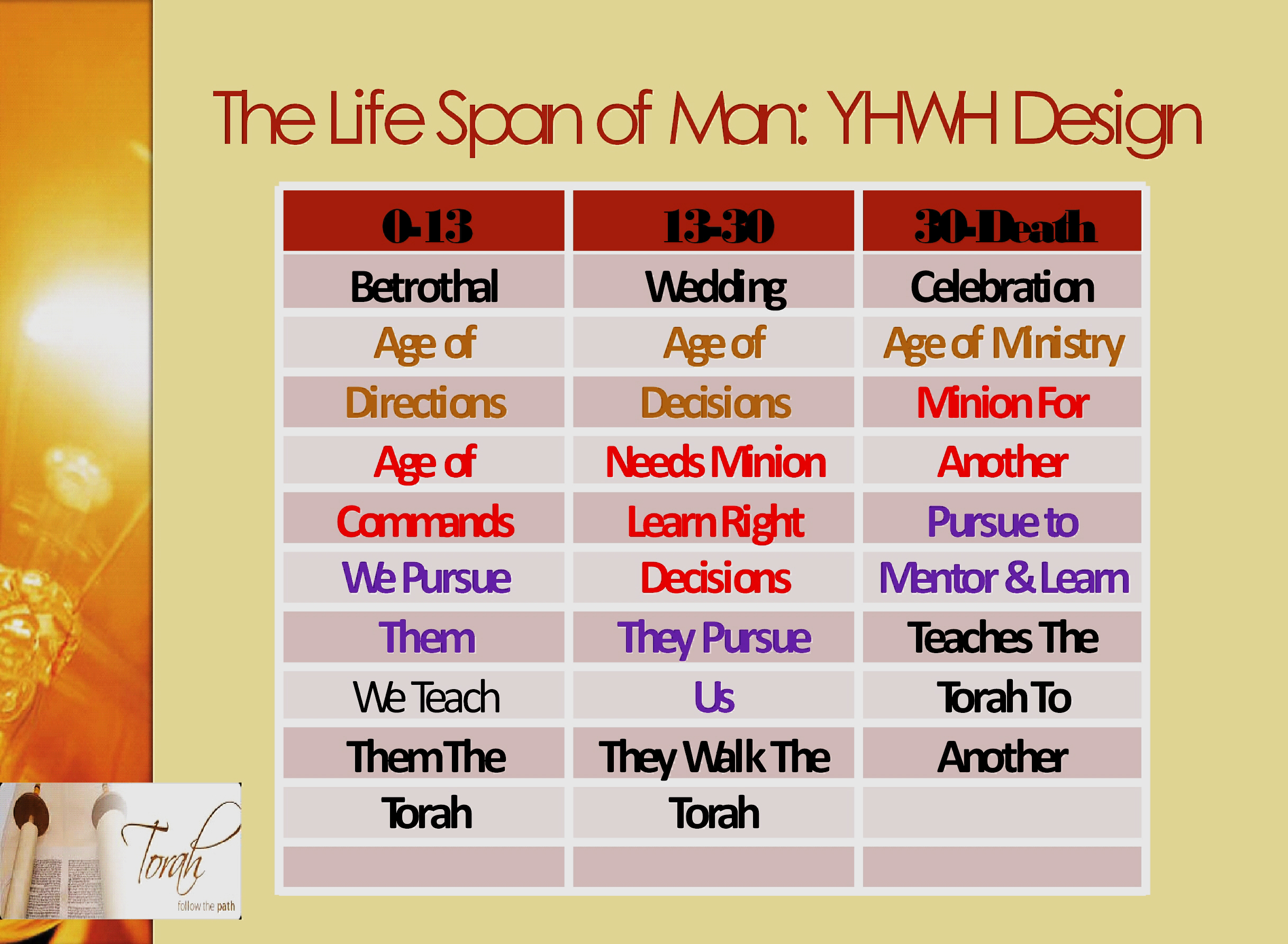 YHWH's Pattern: Why the elect will not be deceived? – Waking
